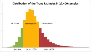Graph TFI